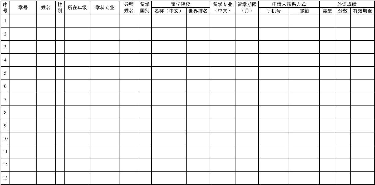 哈尔滨工业大学2014年国家公派联合培养博士研究生项目校内评审推荐名单(模版)