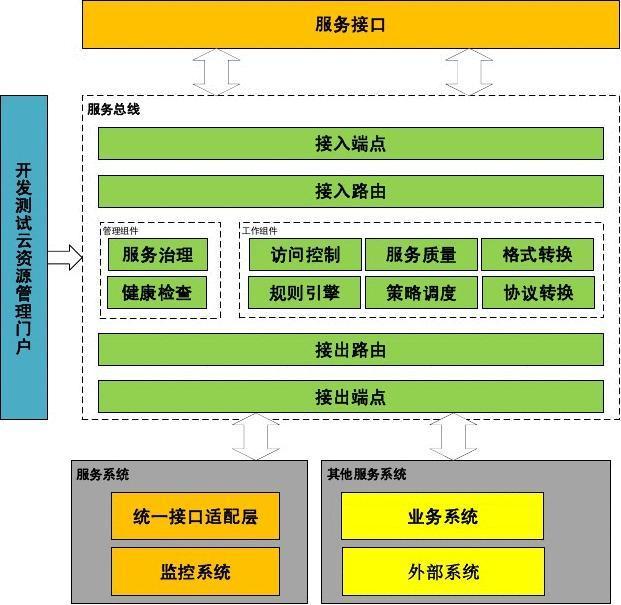 服务总线设计方案