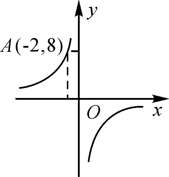 第2课时 反比例函数y=k\/x(k