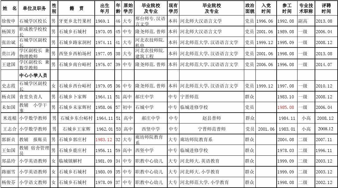 2015石城学区教育系统花名册