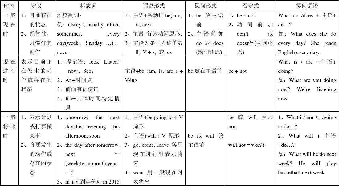 广州版小学英语四种时态比较讲解及练习答案