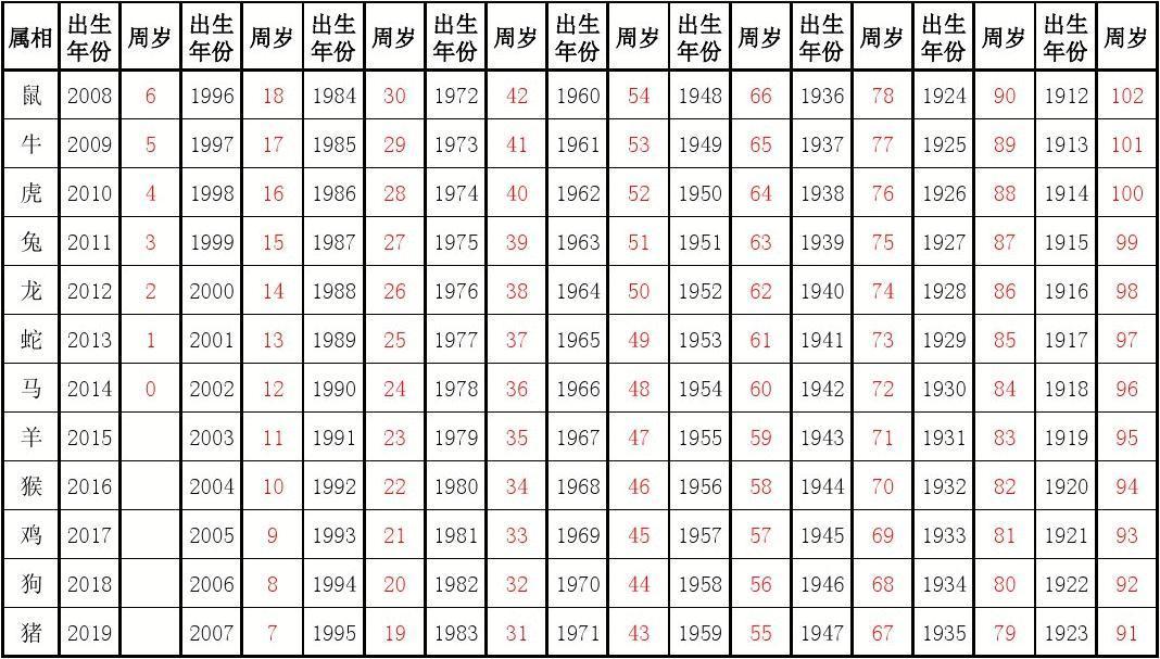 2014年属相,出生年份,周岁年龄对照表图片
