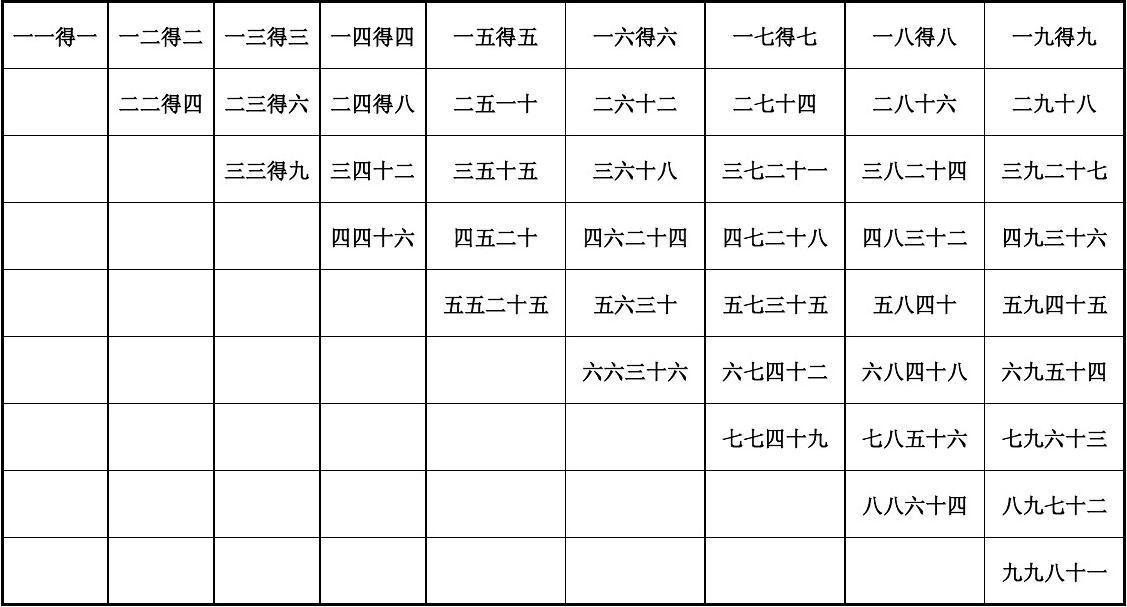 免费文档 所有分类 小学教育 数学 一年级数学 九九乘法口诀表(一页纸图片