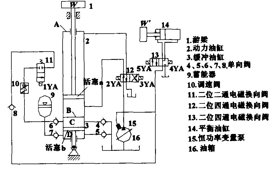 移,使c腔里的液压油经单向阀6与蓄能器9的液压油合流经调速阀10,换向图片