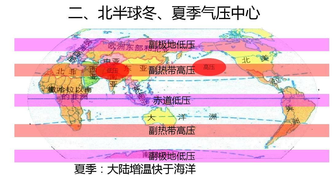 2气压带和风带 课件2 (共26张ppt)图片