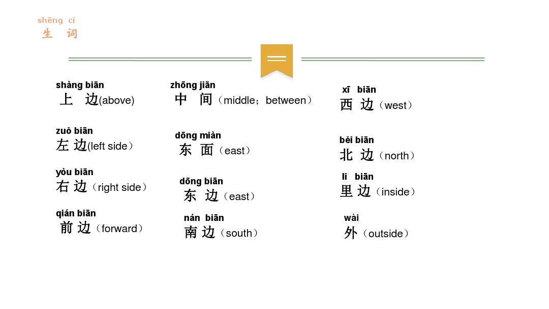 对外汉语方位词教学PPT