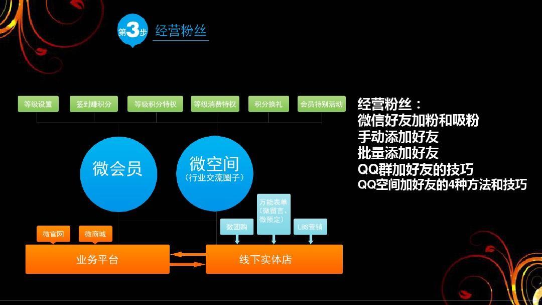 企业如何做好QQ营销 QQ营销五大技巧