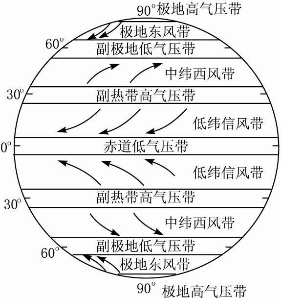 教案(全球气压带和风带的分布和移动)图片
