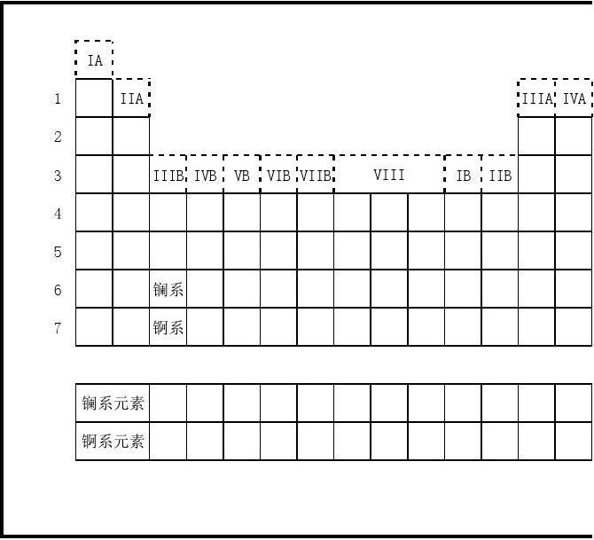 空白元素周期表
