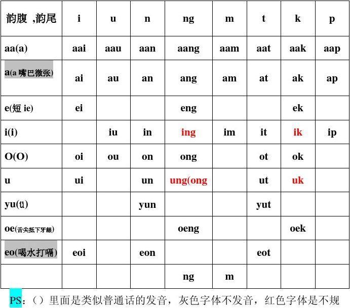 粤语基础拼音 声母,韵母,声调