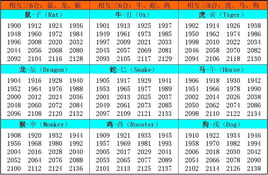 十二生肖属相年份对照表,内含属相生克图片