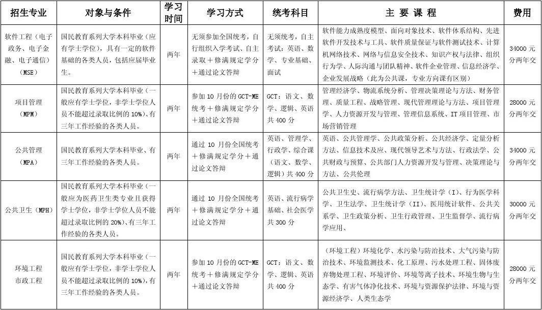 07年华中科技大学(温州)在职研究生招生专业一览表