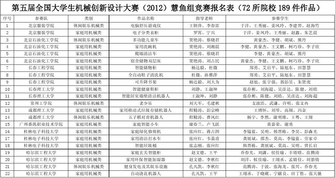 第五届全国大学生机械创新设计大赛(2012)慧鱼组竞赛报名表(72所院校图片