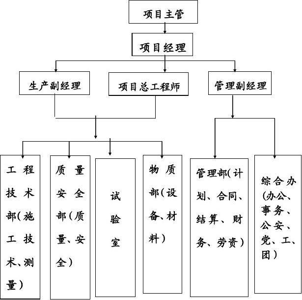 附图1 项目经理部现场组织机构框图图片