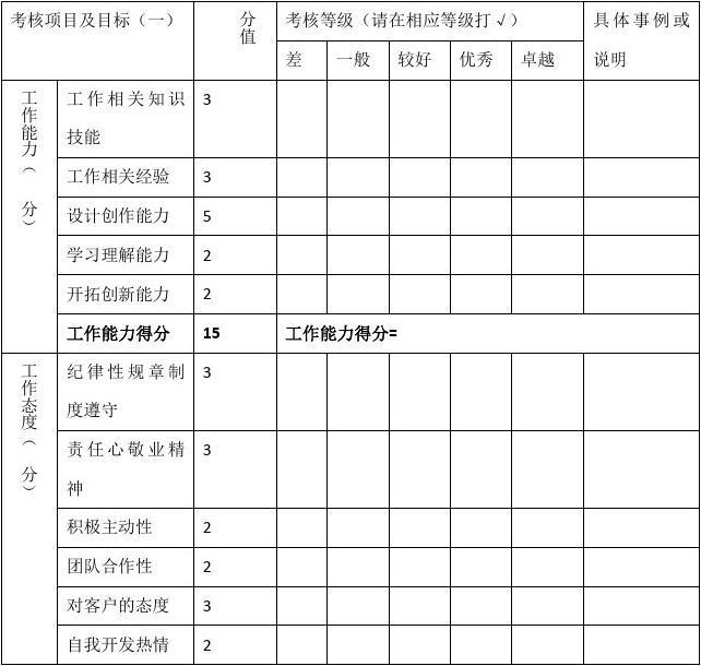 设计人员年度考核表(设计部)