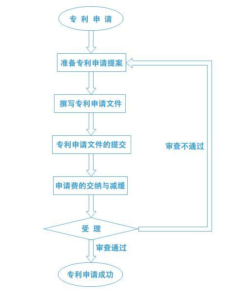 实用新型专利申请流程图片