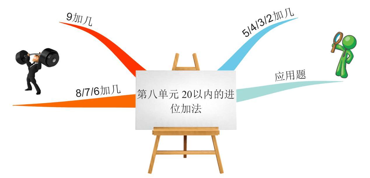 小学版年级一思维小学数学导图姜帅人教图片