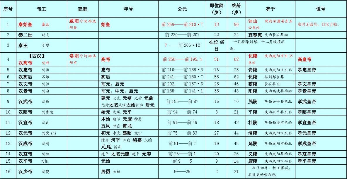 中国历代皇帝一览表