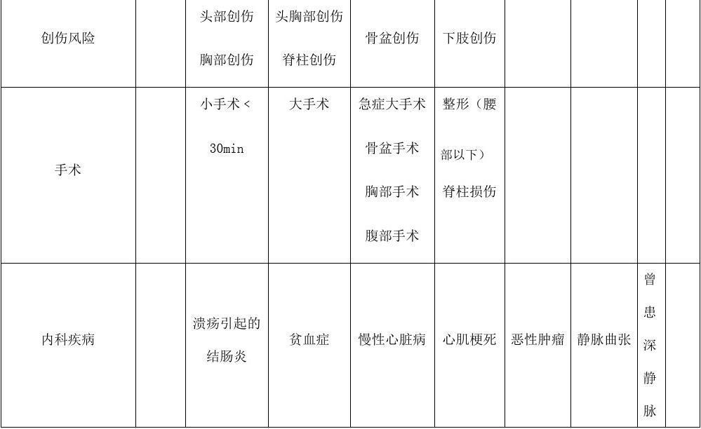 深静脉血栓危险因素评估量表(Autar评分表)