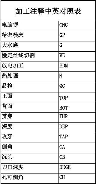 2014加工注释中英简写表