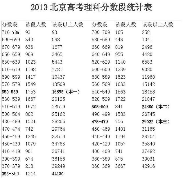 2013北京高考理科分数段统计表