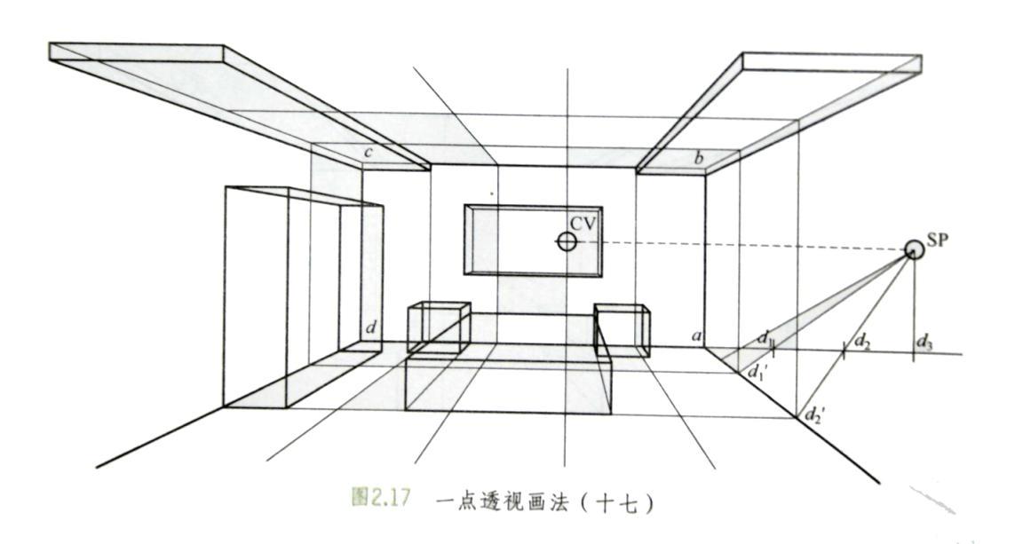 室内设计透视图中一点透视画法