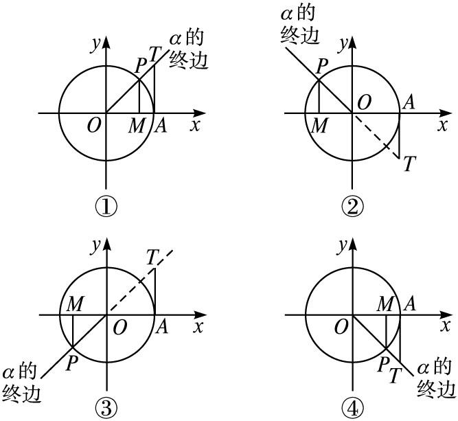 高中數學第一章三角函數.2任意角的三角函數.