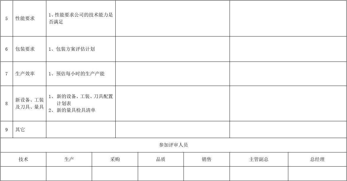 (完整版)设计评审记录表