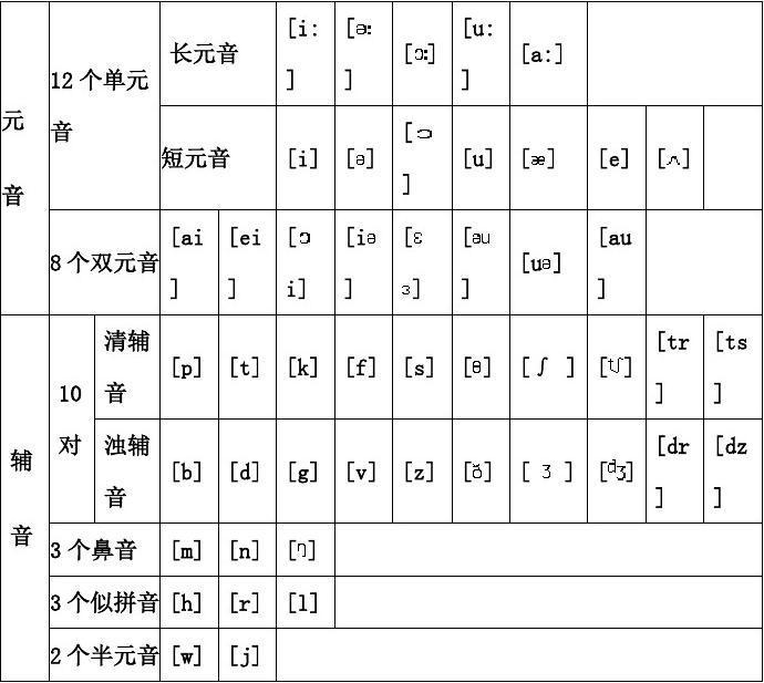 音标发音谐音_英语48个音标中文谐音_英语常用语中文谐音