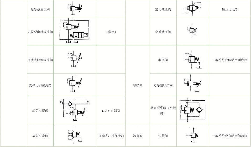 工程科技 机械/仪表 常用液压符号汇总  先导型溢流阀 定比减压阀