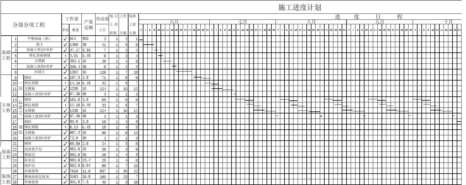 kuangjia结构建筑施工组织设计进度表 - 副本图片