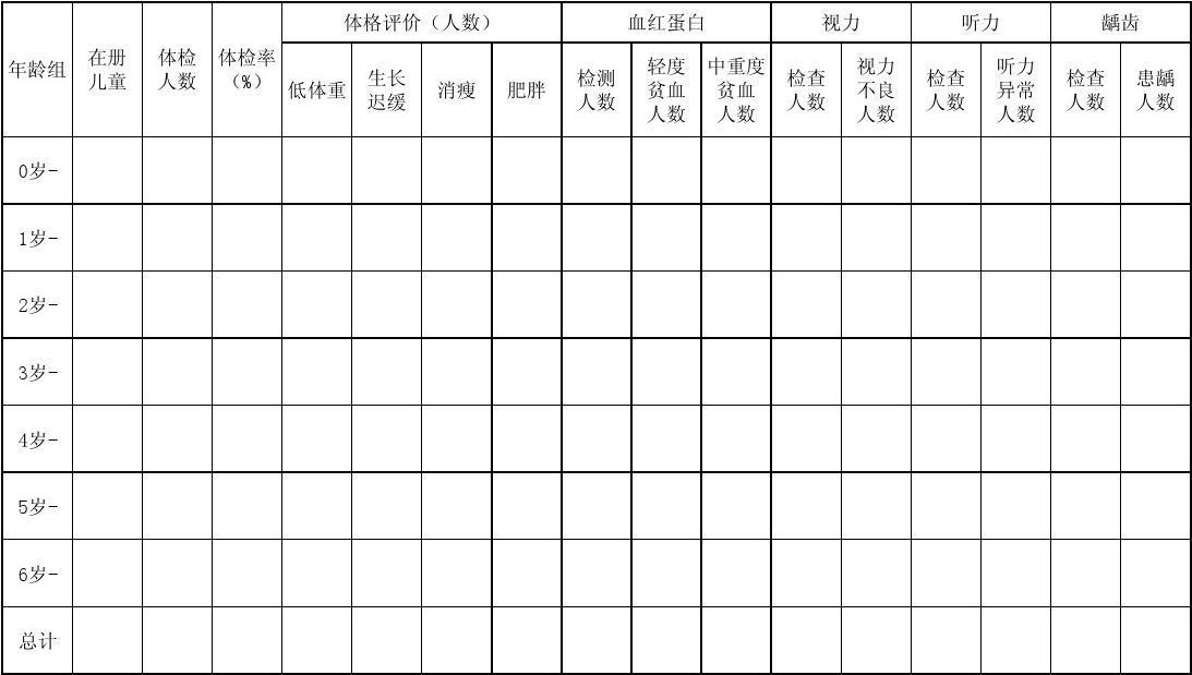 童统计表_统计表4 儿童健康检查统计分析表