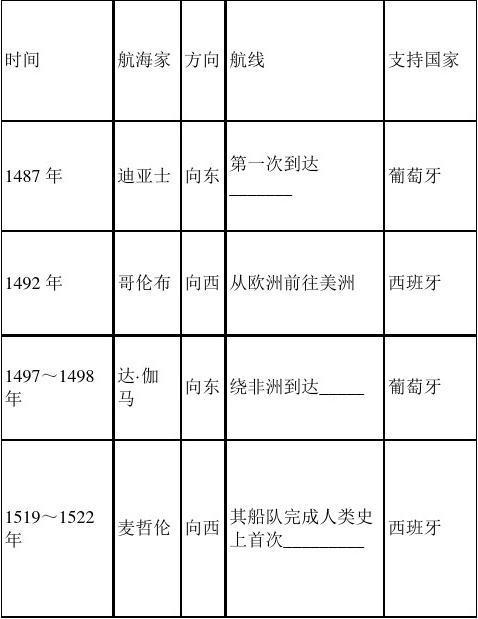单元人教高中版v单元二第二高中第5课开辟新2016苏州成绩查询零历史模图片