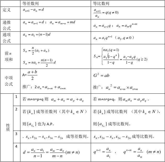 数列网所有必修高中教育数学高一必修五高中文档全章知识点(完整什么分类数学是图片
