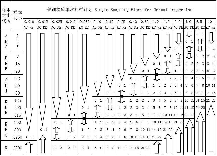 抽样标准MIL-STD-105E表