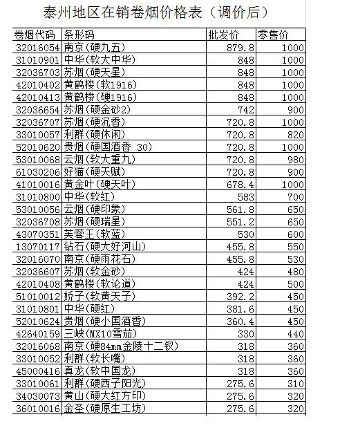车报价表_黄鹤楼香烟价格 产品价格表 香烟价格表图 点价 汽车价格表 食品价格