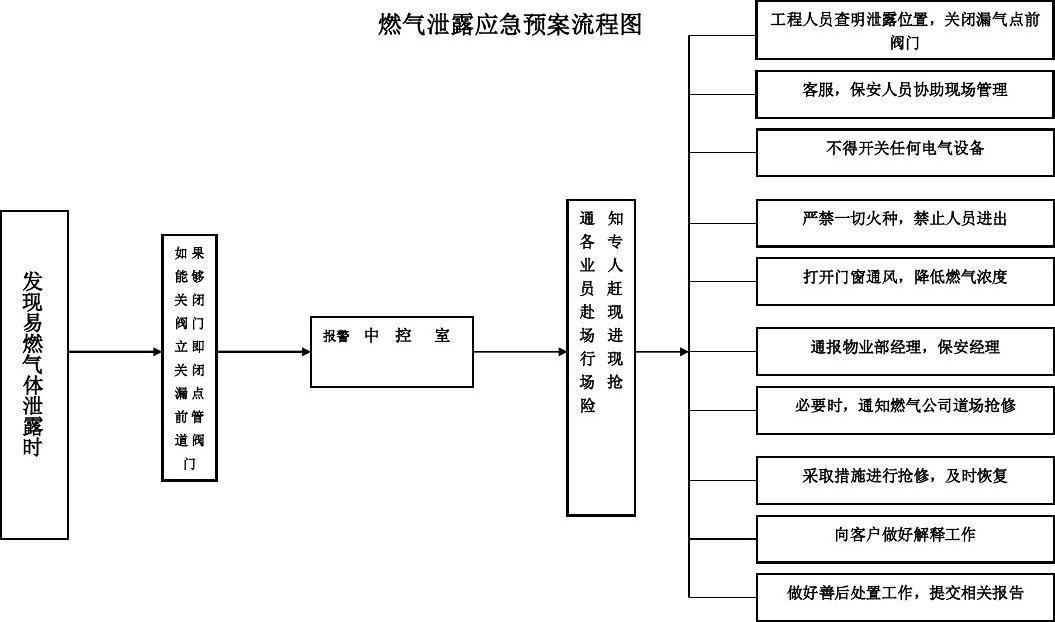 文档网 所有分类 工程科技 建筑/土木 燃气泄露应急预案流程图  第1页图片