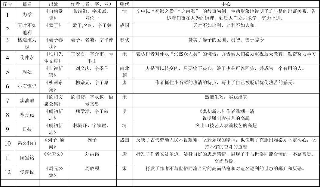 虞初新��9c�h�_初三课内文言文梳理表格