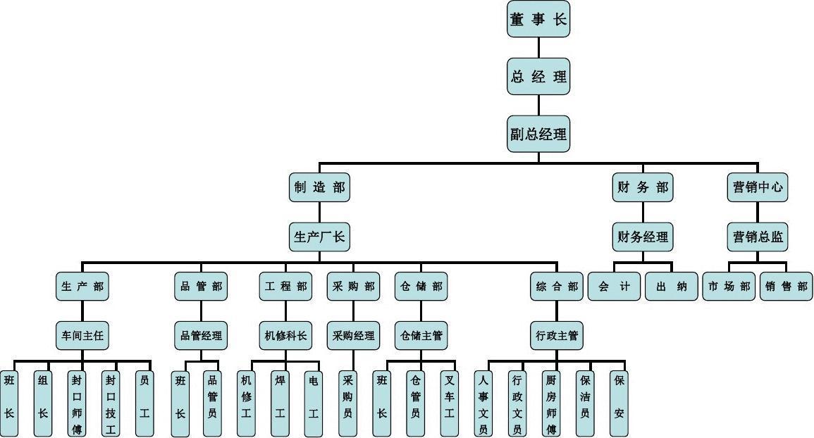 汽车市场营销课件_食品企业组织架构图_word文档免费下载_亿佰文档网