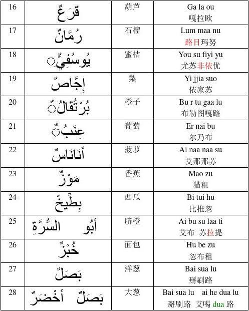 阿拉伯语字母图表及发音部位详解