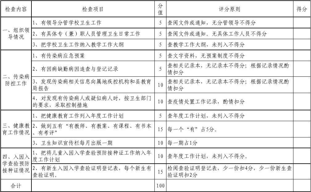 幼儿园卫生工作检查评分表