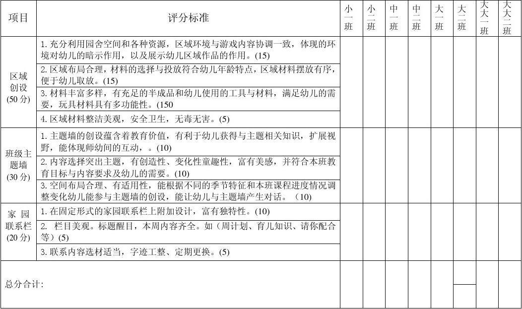 小学外语环境创设_班级环境创设评比表_文档下载