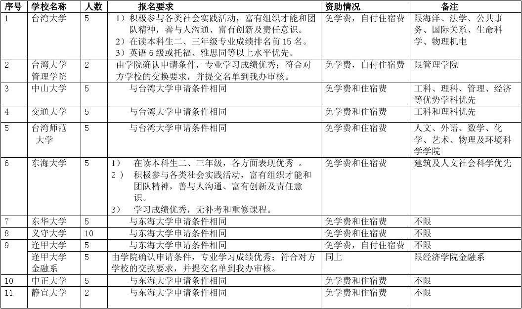 厦门大学与台湾高校本科生交换项目一览表及注意事项
