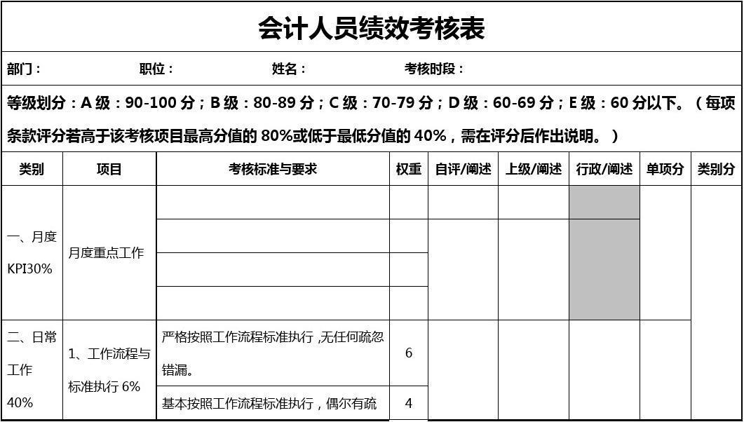会计人员绩效考核表