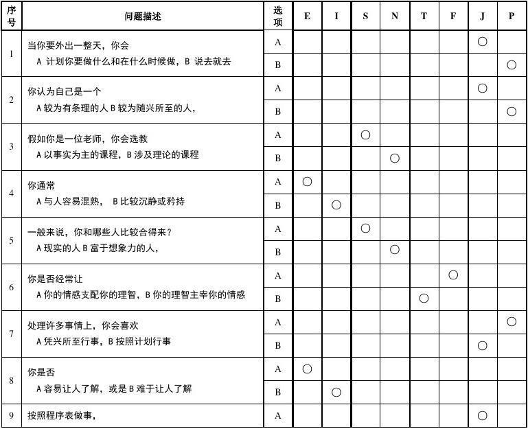 《MBTI职业性格测试题》完整完美版答案