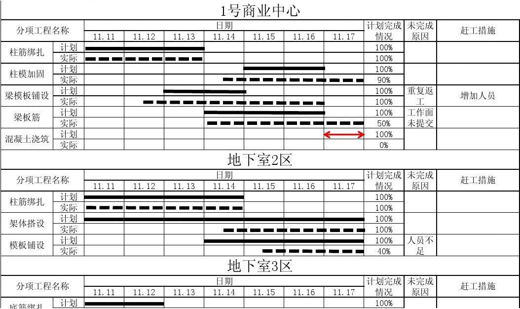 碧海云天一期周报表(11.17)