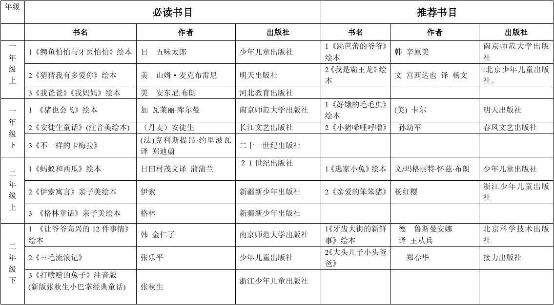 泗洪县小学生课外阅读推荐书目小学英语造句图片