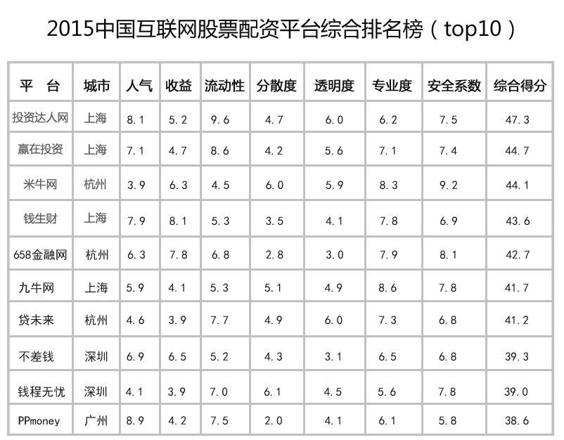 股票配资网站推动速率很疾此中郑州试点股票配资