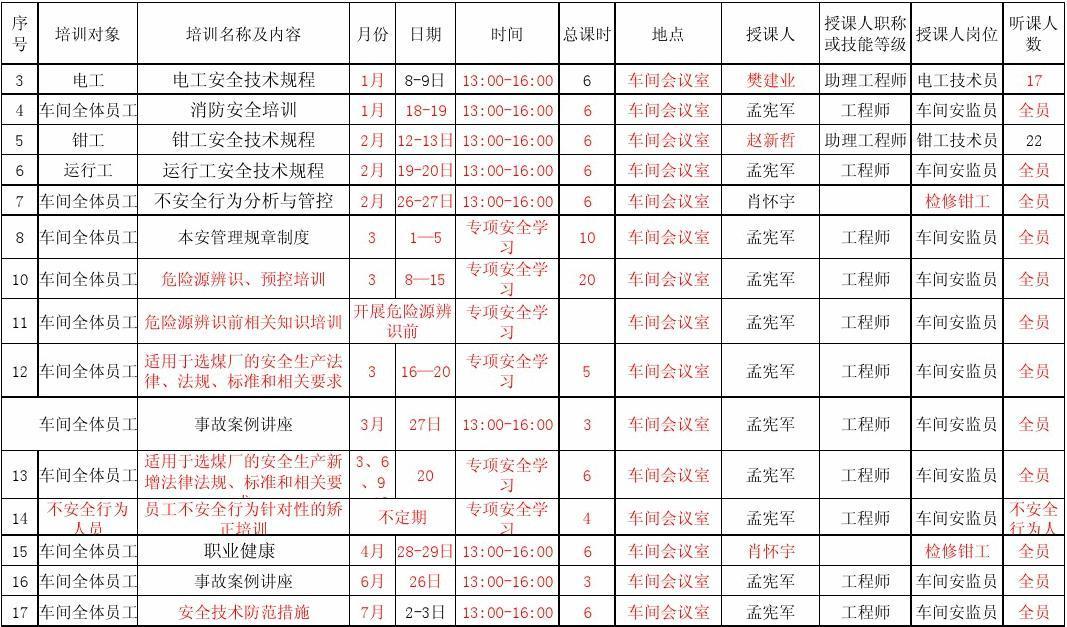 2014年度装车车间安全培训计划(修订)