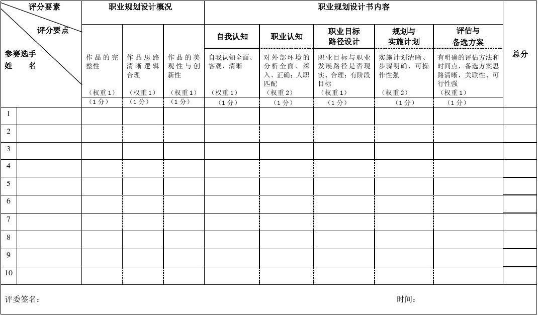 河北省首届大学生职业规划设计大赛参赛作品评分表